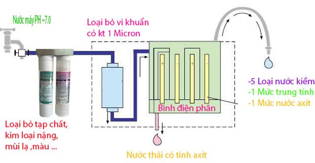 Nguyên lý và cấu tạo của máy lọc nước điện giải Galaxy