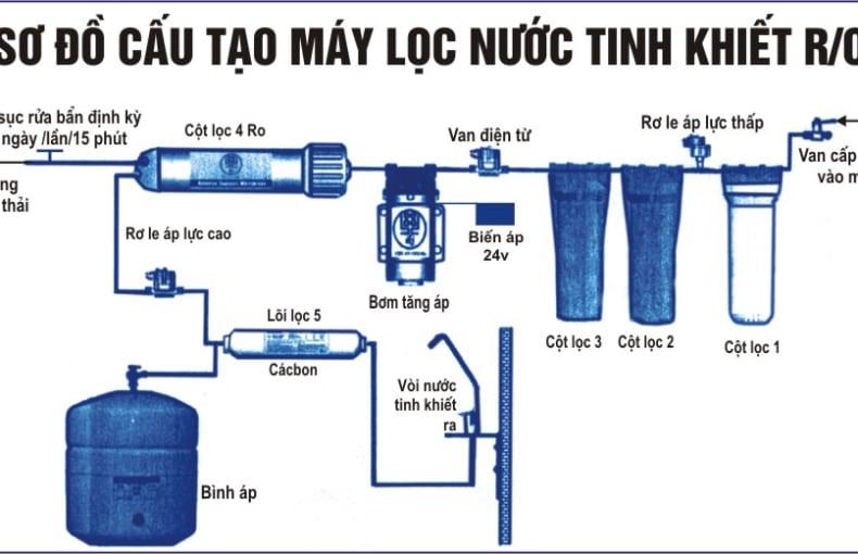 Máy lọc nước ion kiềm khác gì so với máy lọc nước sử dụng công nghệ RO và công nghệ Nano
