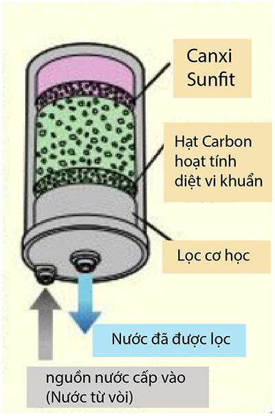 Máy điện giải ion kiềm Kangen LeveLuk K8